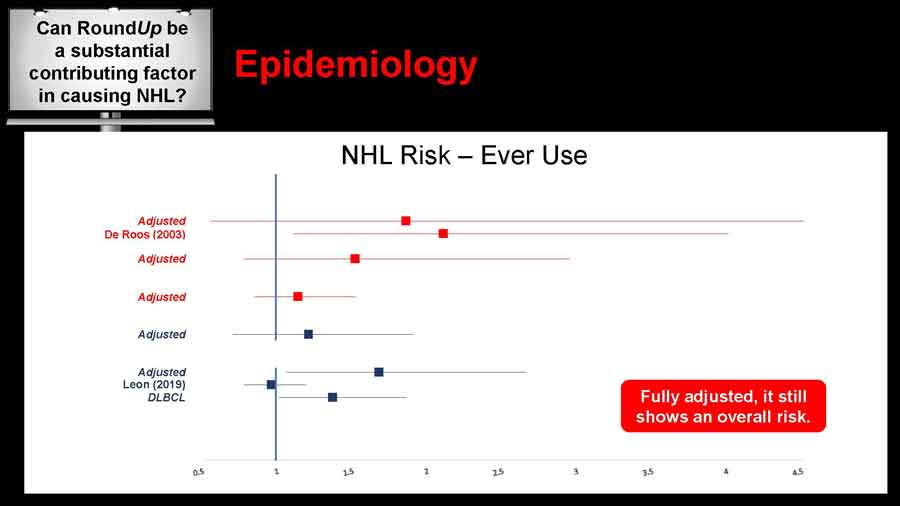 NHL Risk - Ever Use line chart
